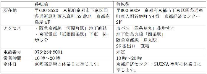 移転後のポケモンセンターキョウトでは、京都にちなんだオブジェを設けたり、地元企業とのコラボなども予定されているそうです