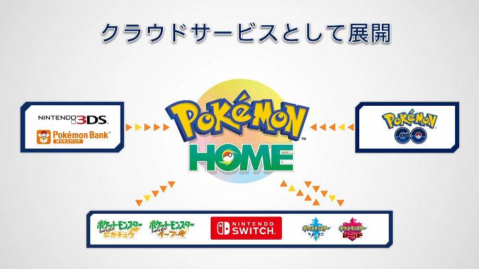 「ポケモンホーム」の各ポケモンゲームの繋がりイメージは、上の画像のようなものです