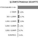ポケモンGO、90.5%は課金せずにプレイ中。リアルでも78.6%は関連の出費を行わず